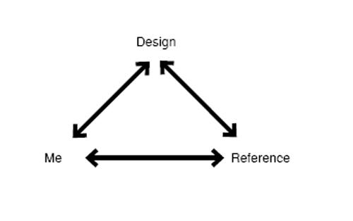 me-design-reference